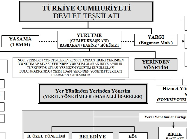 http://www.ahmetfidan.com/dersnotlari/yerelyonetim/tc_devlet_teskilati.rtf